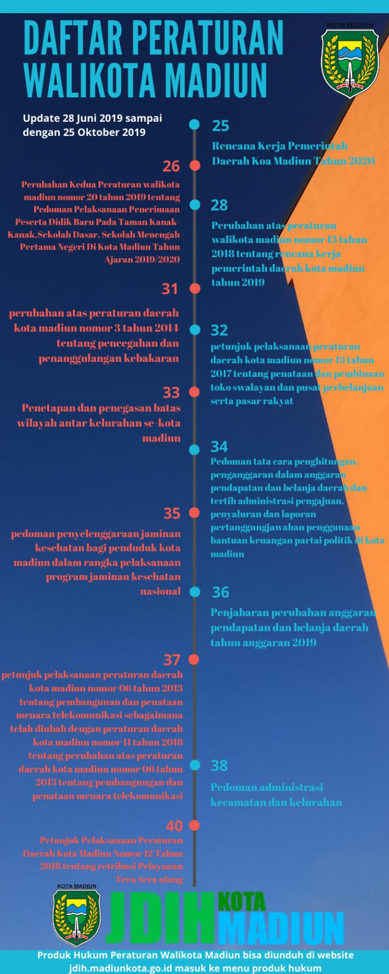 INFOGRAFIS : Peraturan Walikota Madiun (28 Juni 2019 s/d 25 Oktober 2019)