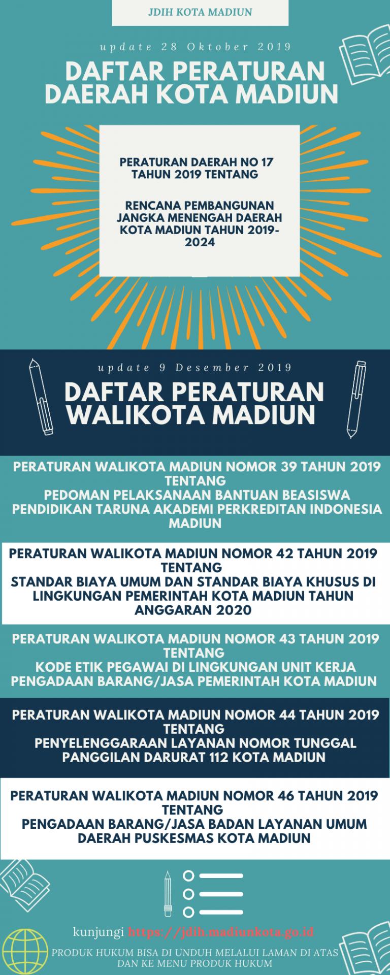 Infografis : Produk Hukum ( UPDATE 9 Desember 2019)